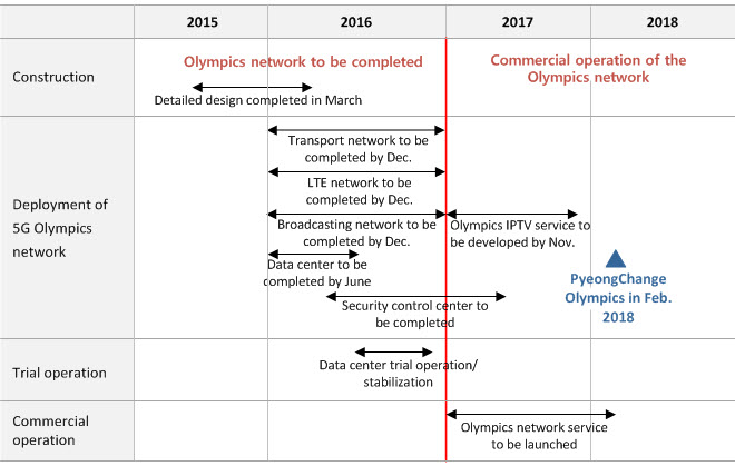 2016.03.11_KT 5G Olympics_fig1
